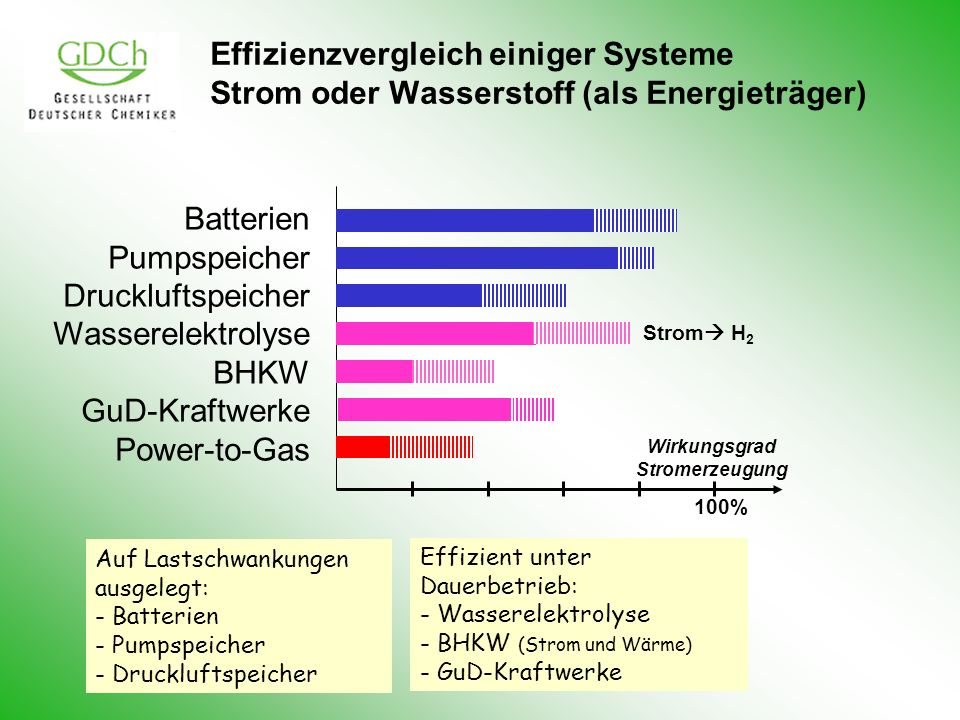 Wirkungsgrad Stromerzeugung