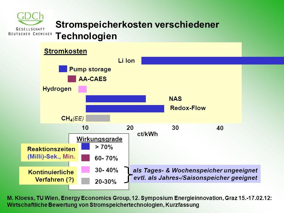 Stromspeicherkosten verschiedener Technologien