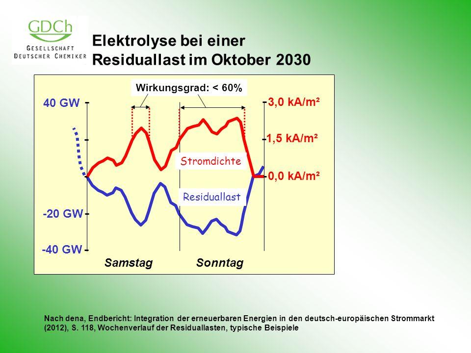 Elektrolyse bei einer Residuallast im Oktober 2030