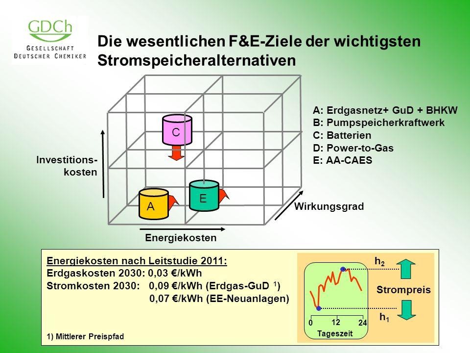 Die wesentlichen F&E-Ziele der wichtigsten Stromspeicheralternativen