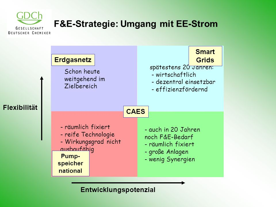 F&E-Strategie: Umgang mit EE-Strom