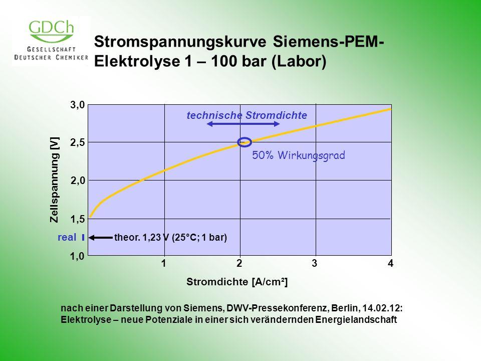 Stromspannungskurve Siemens-PEM-Elektrolyse 1 – 100 bar (Labor)