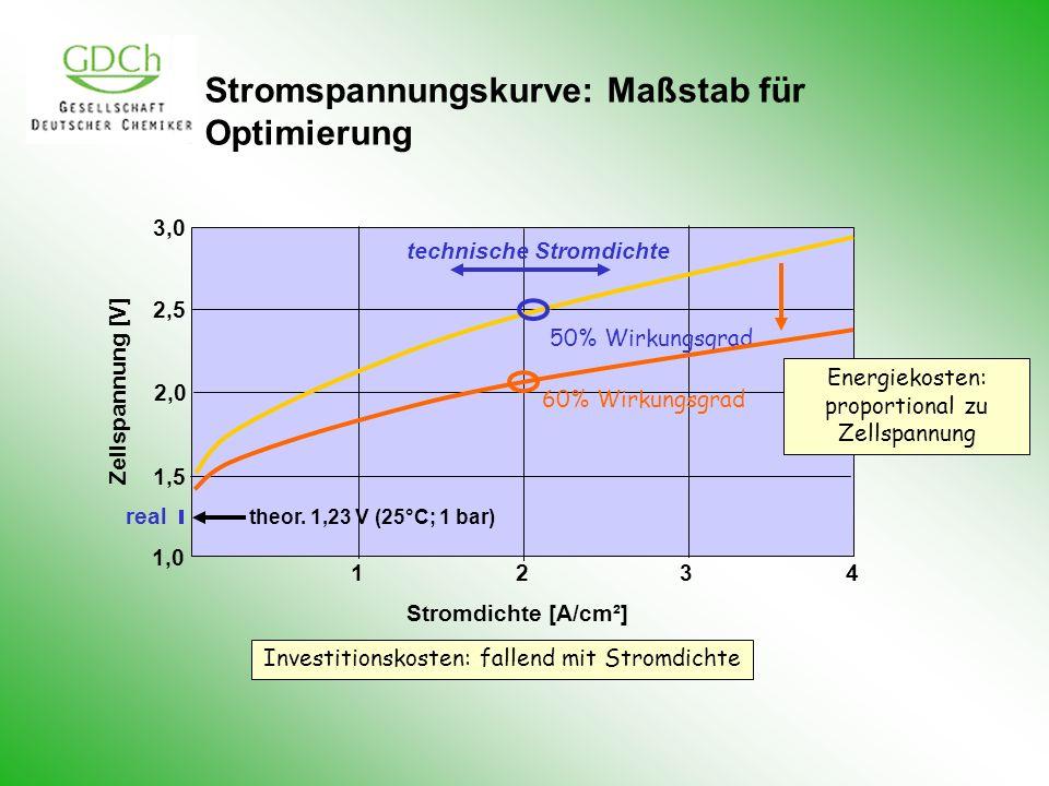 Stromspannungskurve: Maßstab für Optimierung