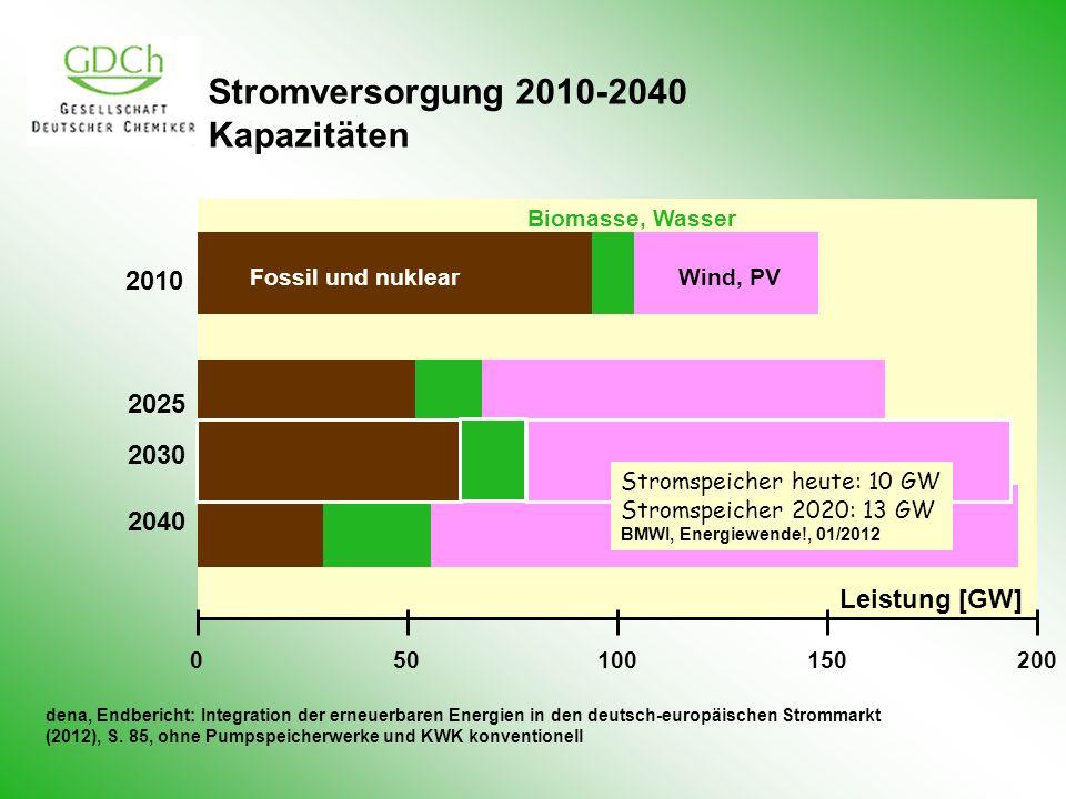Stromversorgung 2010-2040 Kapazitäten