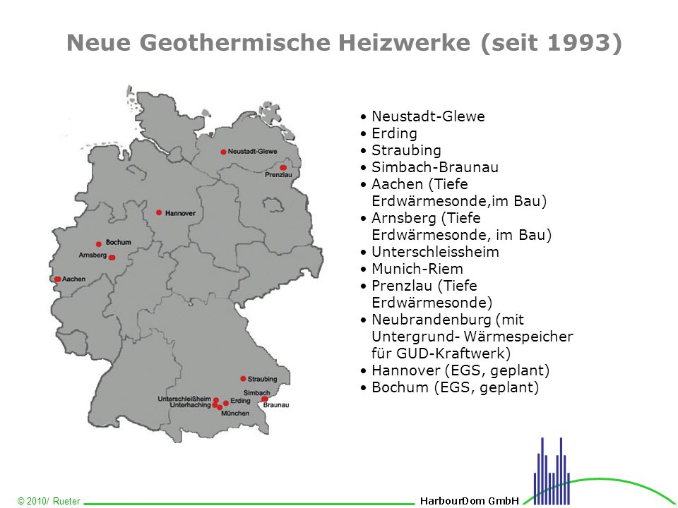 Neue Geothermische Heizwerke (seit 1993)