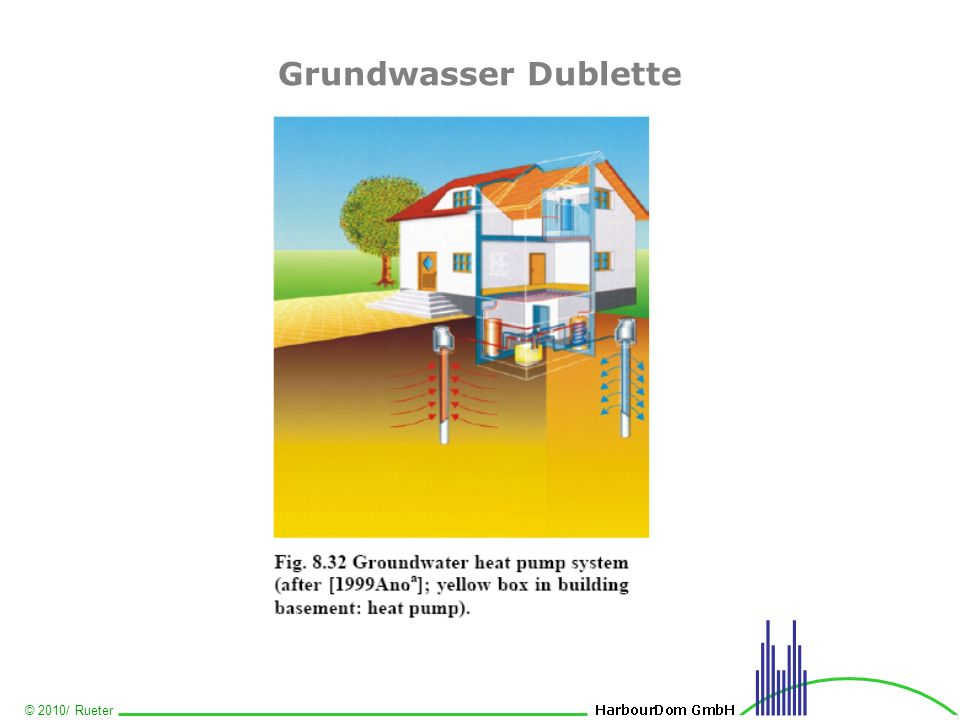 Grundwasser Dublette