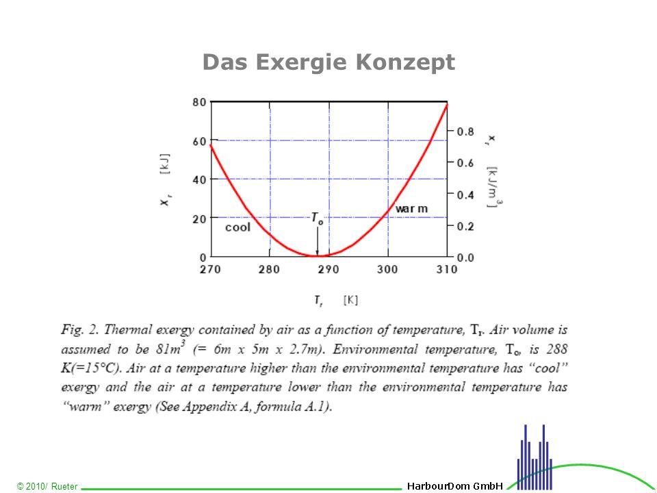 Das Exergie Konzept
