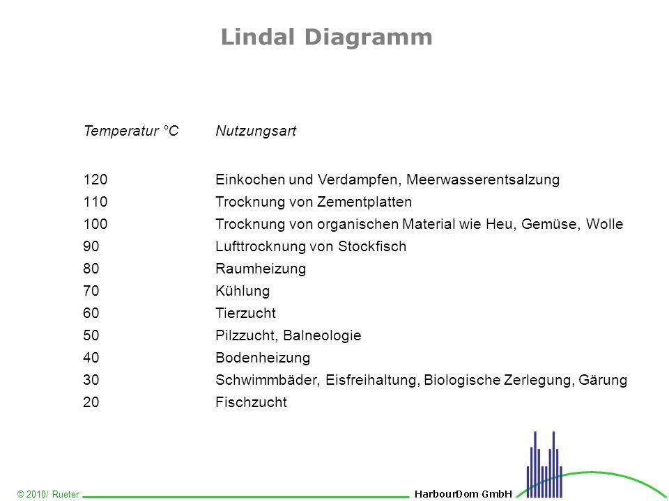 Lindal Diagramm Temperatur °C Nutzungsart