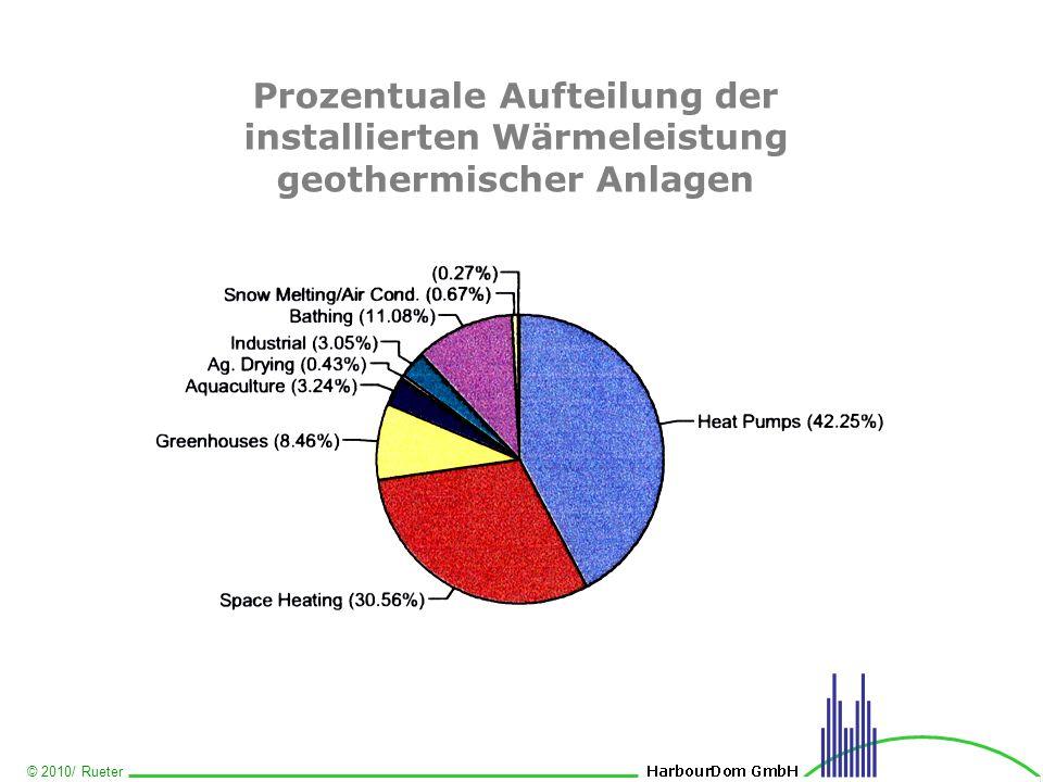 Prozentuale Aufteilung der installierten Wärmeleistung geothermischer Anlagen
