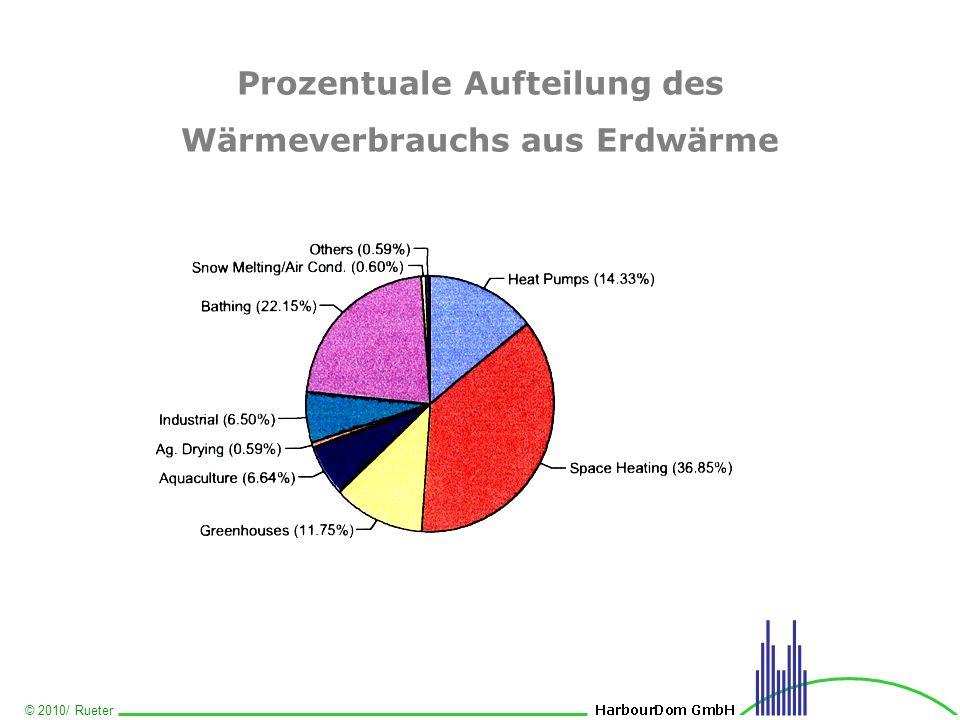 Prozentuale Aufteilung des Wärmeverbrauchs aus Erdwärme