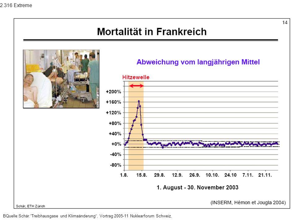 2.316 Extreme BQuelle:Schär. Treibhausgase und Klimaänderung , Vortrag 2005-11 Nuklearforum Schweiz,