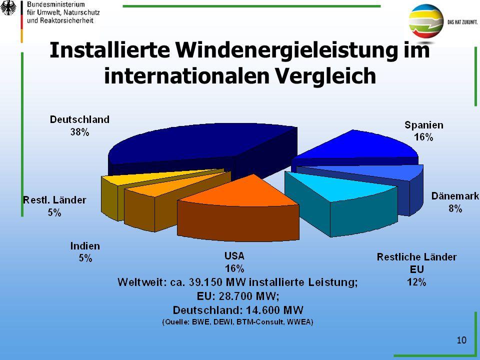 Installierte Windenergieleistung im internationalen Vergleich