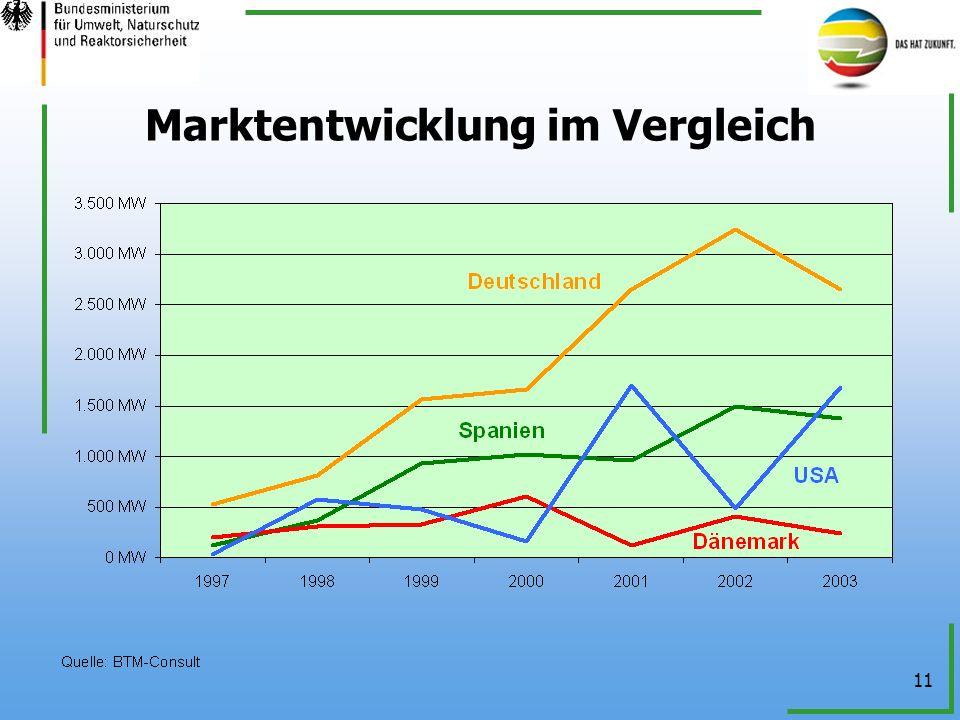 Marktentwicklung im Vergleich
