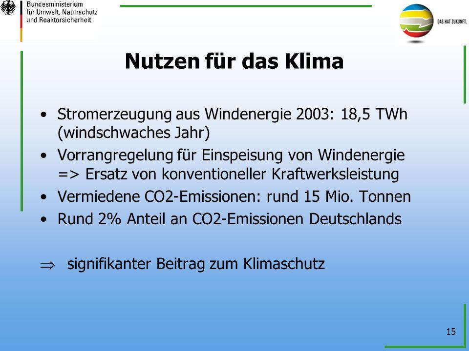 Nutzen für das Klima Stromerzeugung aus Windenergie 2003: 18,5 TWh (windschwaches Jahr)