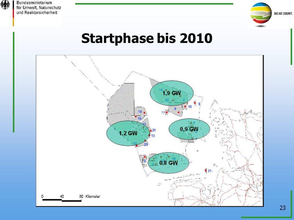 Startphase bis 2010