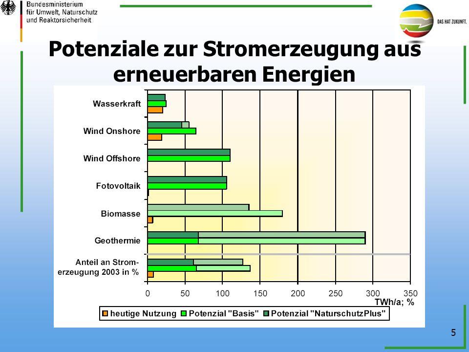 Potenziale zur Stromerzeugung aus erneuerbaren Energien