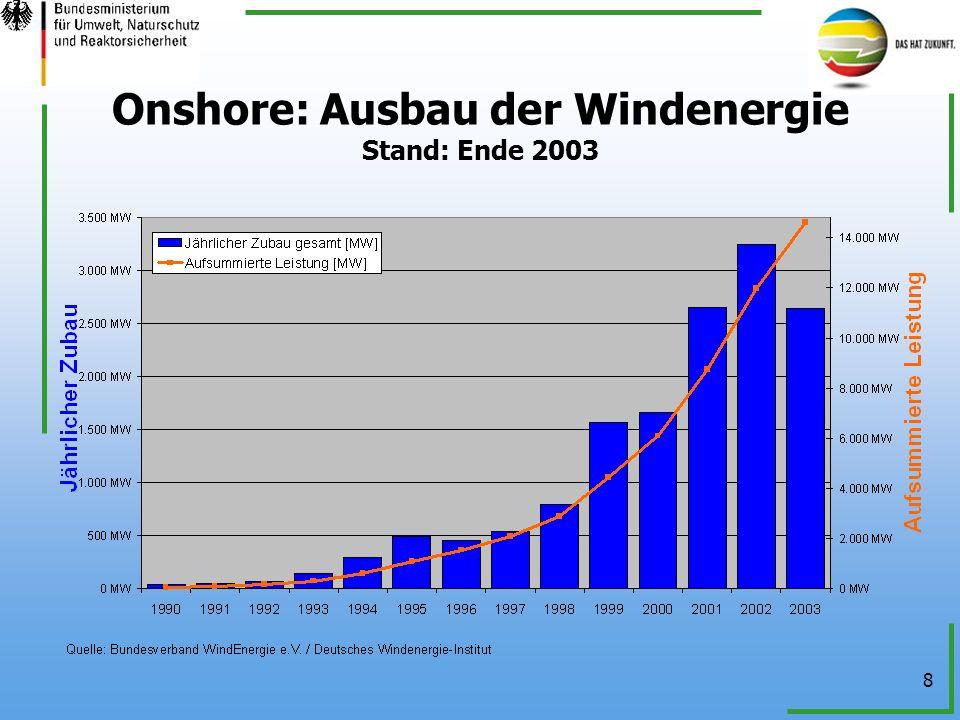 Onshore: Ausbau der Windenergie Stand: Ende 2003