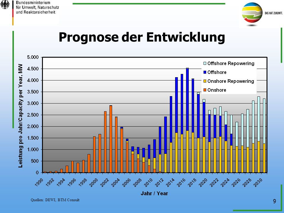 Prognose der Entwicklung