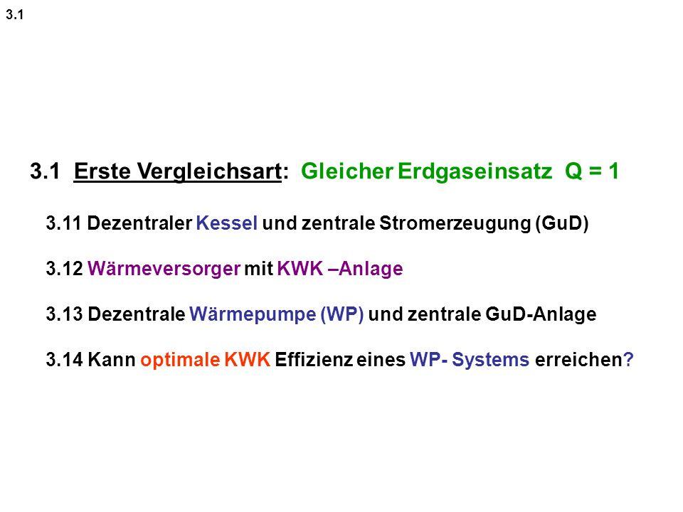 3.1 Erste Vergleichsart: Gleicher Erdgaseinsatz Q = 1