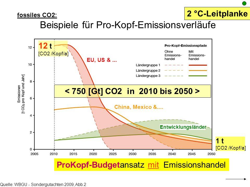 Beispiele für Pro-Kopf-Emissionsverläufe