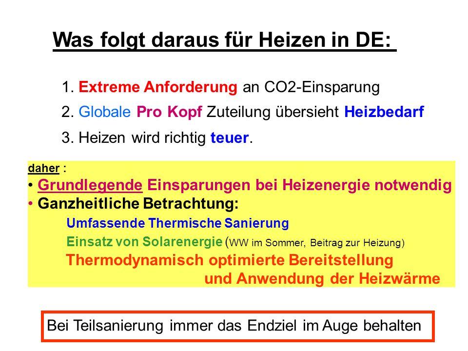 Was folgt daraus für Heizen in DE: