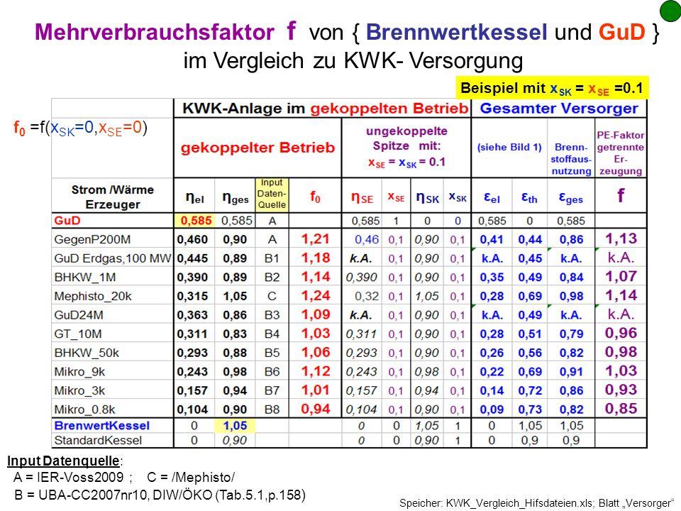 Mehrverbrauchsfaktor f von { Brennwertkessel und GuD }