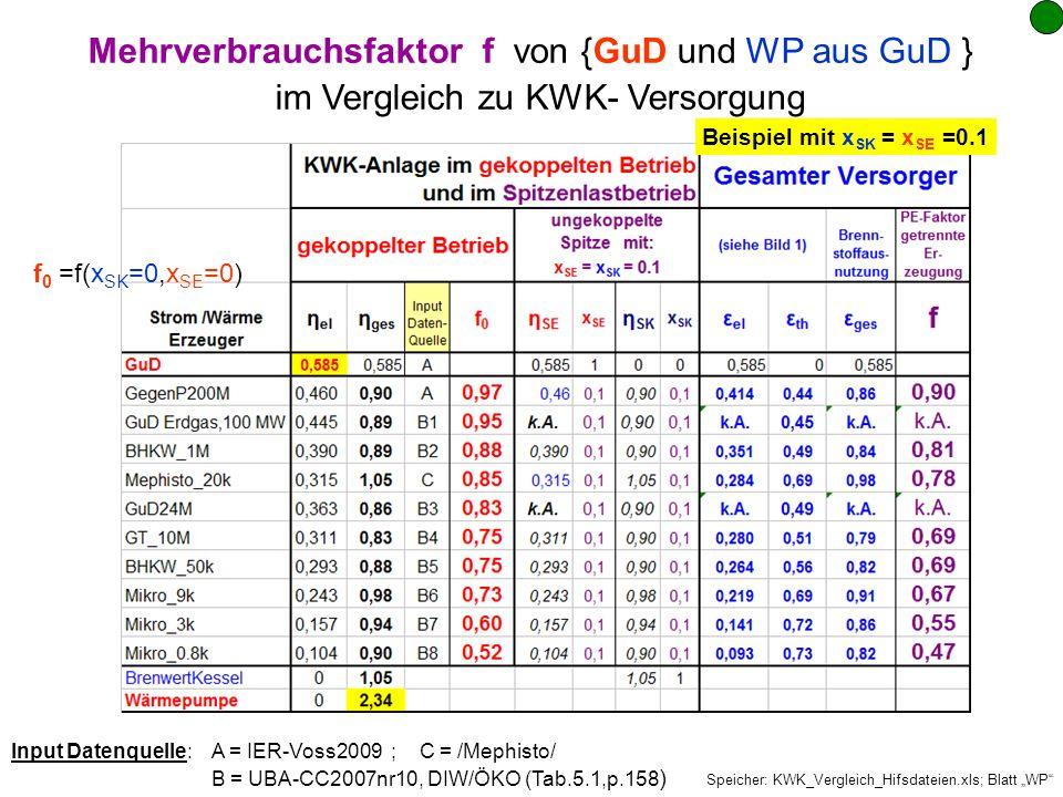 Mehrverbrauchsfaktor f von {GuD und WP aus GuD }
