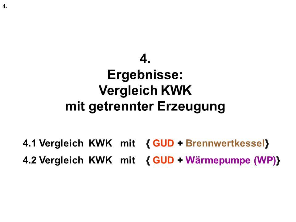 Vergleich KWK mit getrennter Erzeugung