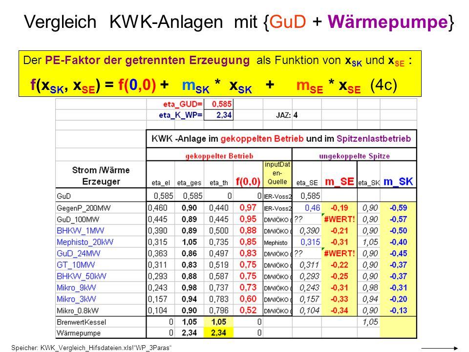Vergleich KWK-Anlagen mit {GuD + Wärmepumpe}
