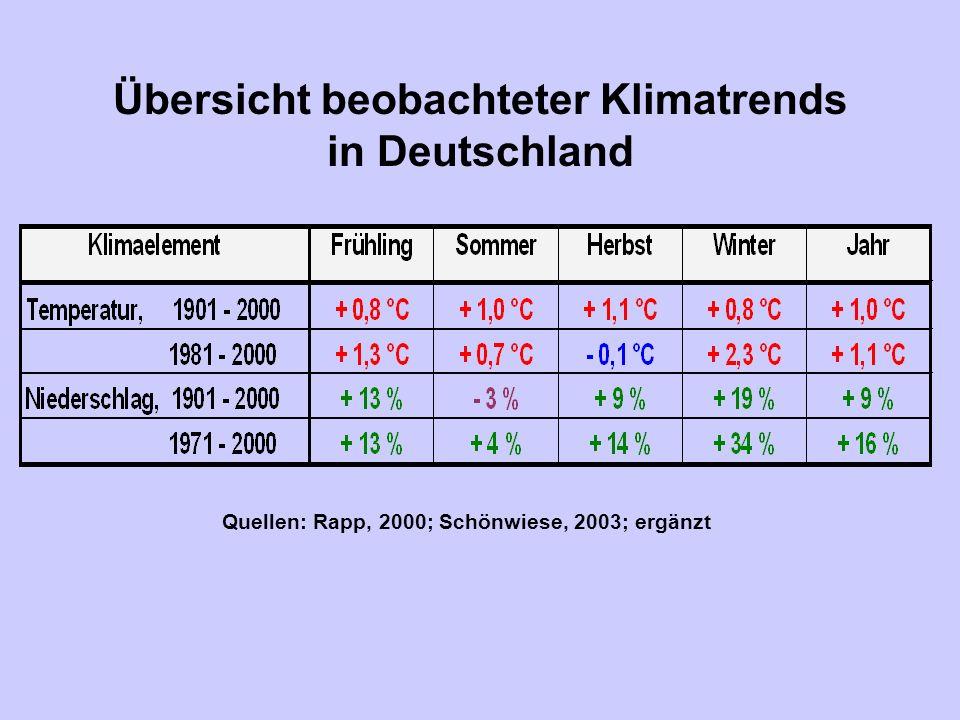 Übersicht beobachteter Klimatrends in Deutschland