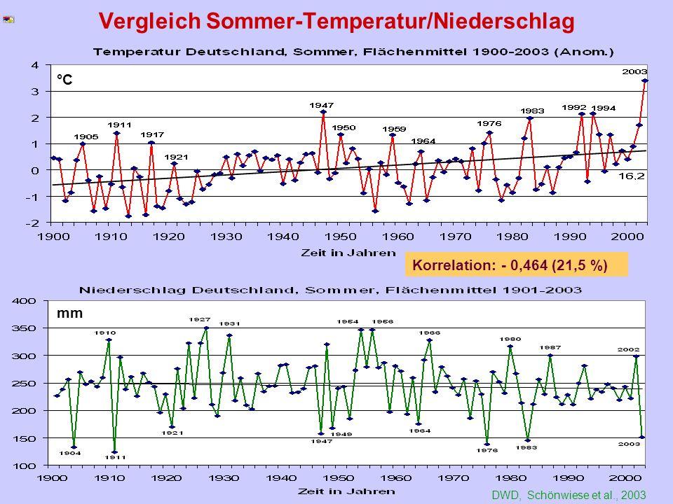 Vergleich Sommer-Temperatur/Niederschlag