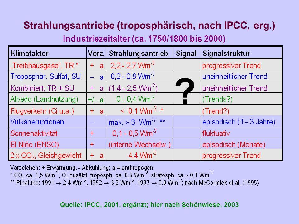Strahlungsantriebe (troposphärisch, nach IPCC, erg.)
