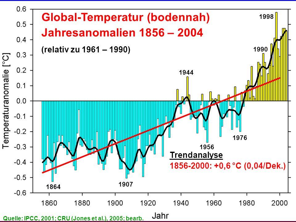Global-Temperatur (bodennah) Jahresanomalien 1856 – 2004