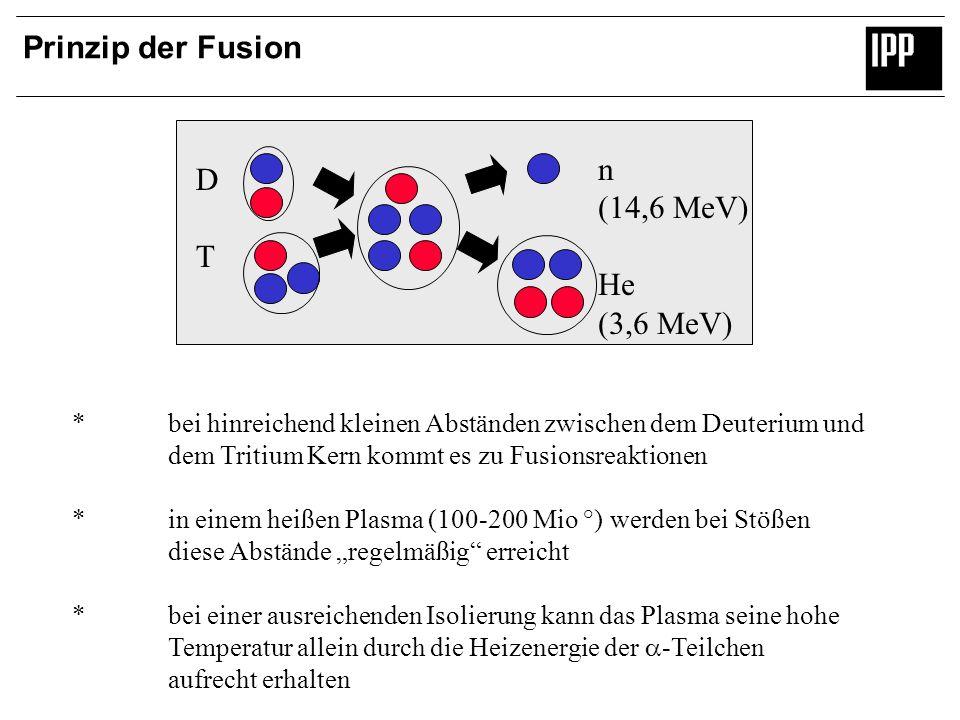 Prinzip der Fusion n D (14,6 MeV) T He (3,6 MeV)