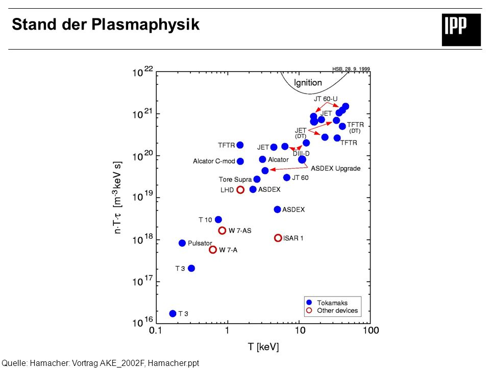 Stand der Plasmaphysik
