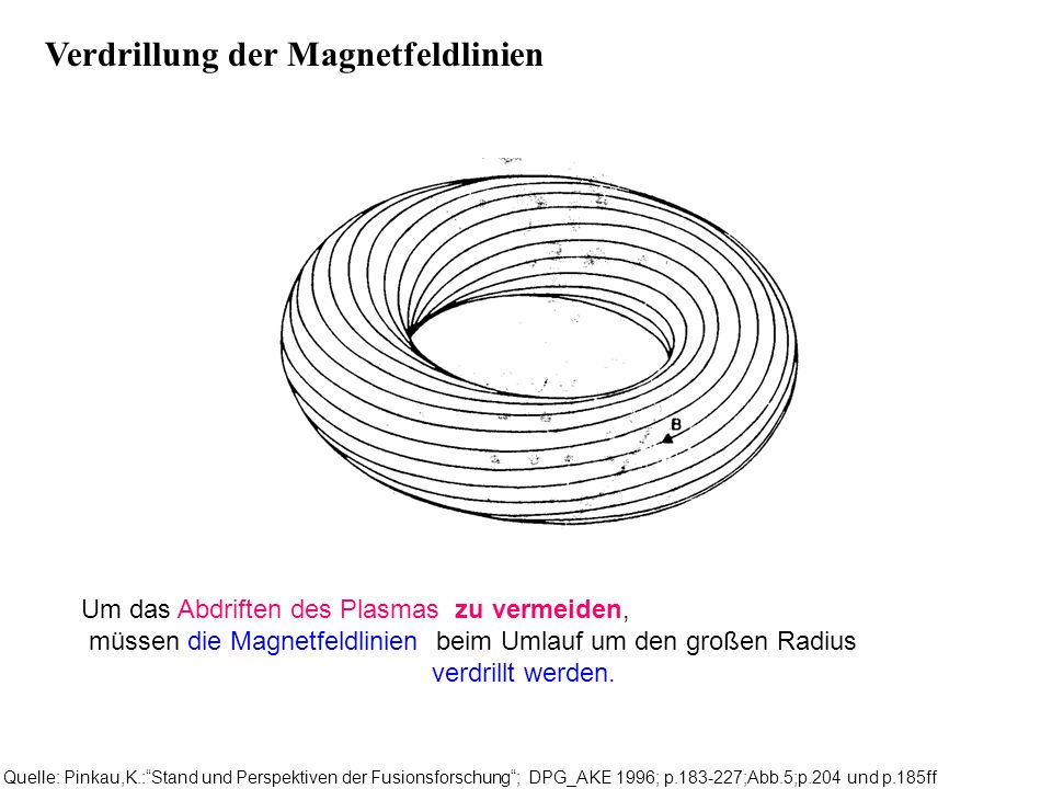 Verdrillung der Magnetfeldlinien