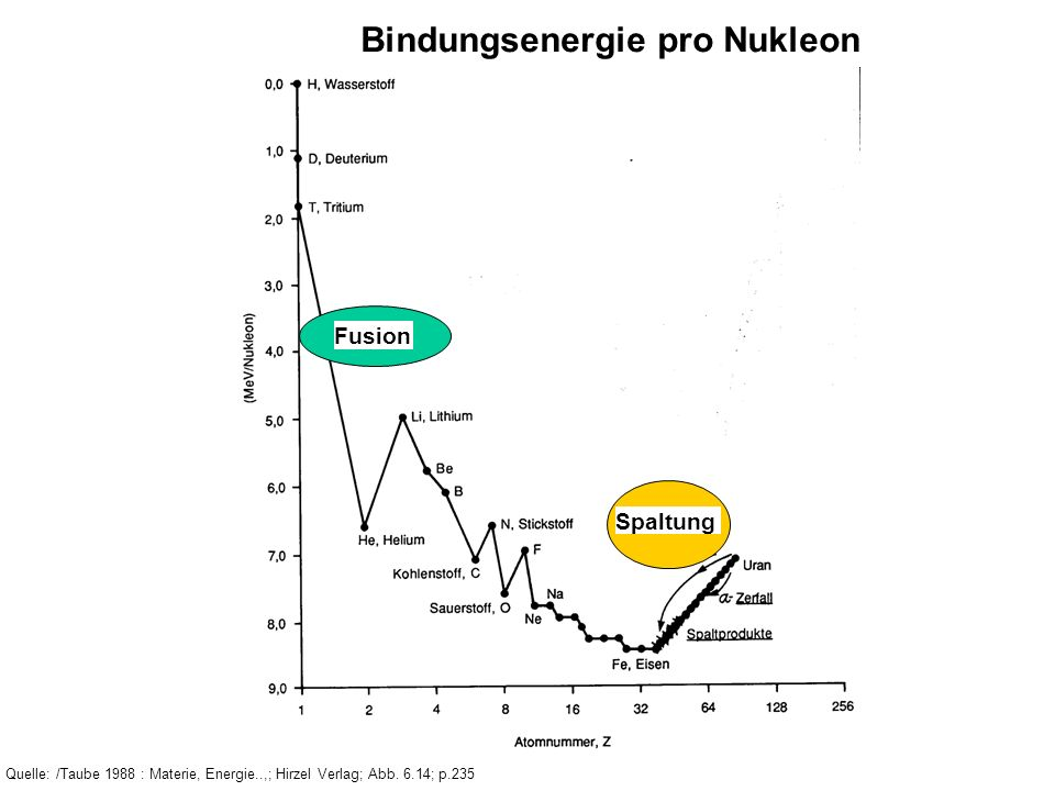 Bindungsenergie pro Nukleon