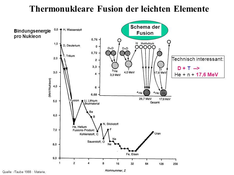 Thermonukleare Fusion der leichten Elemente