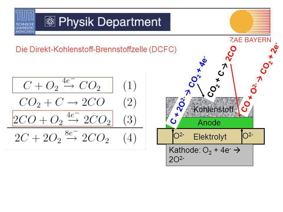 ElektrolytKathode: O2 + 4e-  2O2- O2- C + 2O2-  CO2 + 4e- CO + O2-  CO2 + 2e- CO2 + C  2CO. Anode.