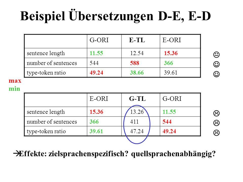 Beispiel Übersetzungen D-E, E-D