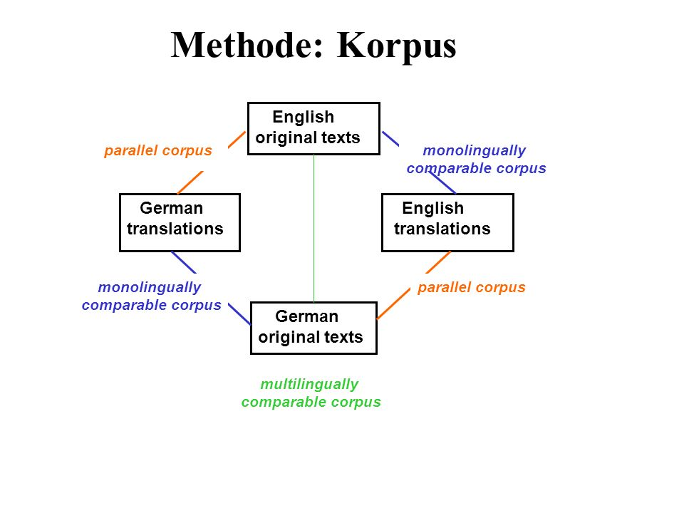 Methode: Korpus original texts translations English parallel corpus