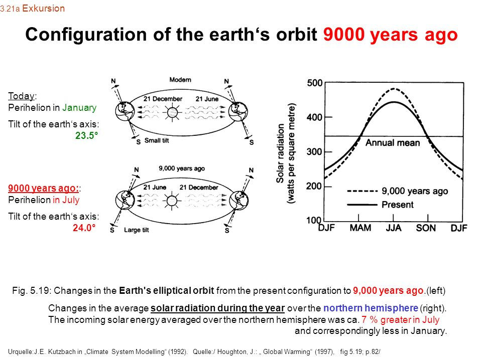Configuration of the earth's orbit 9000 years ago