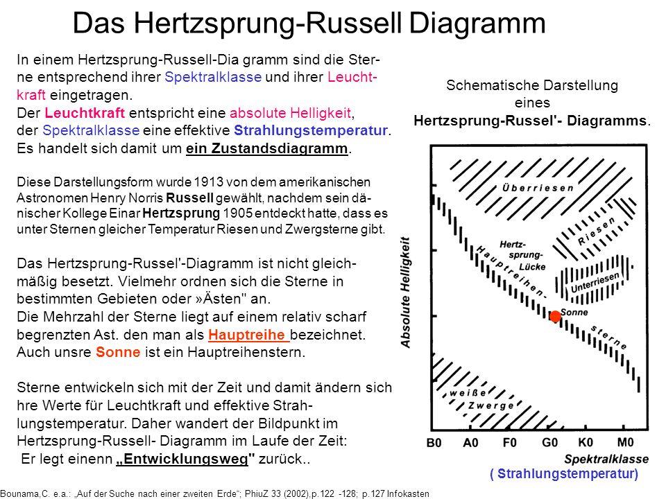 Schematische Darstellung eines Hertzsprung-Russel - Diagramms.