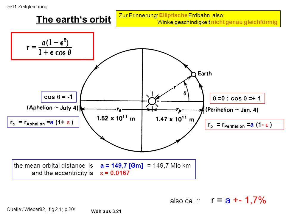 The earth's orbit (shown with an exaggerated eccentricity )