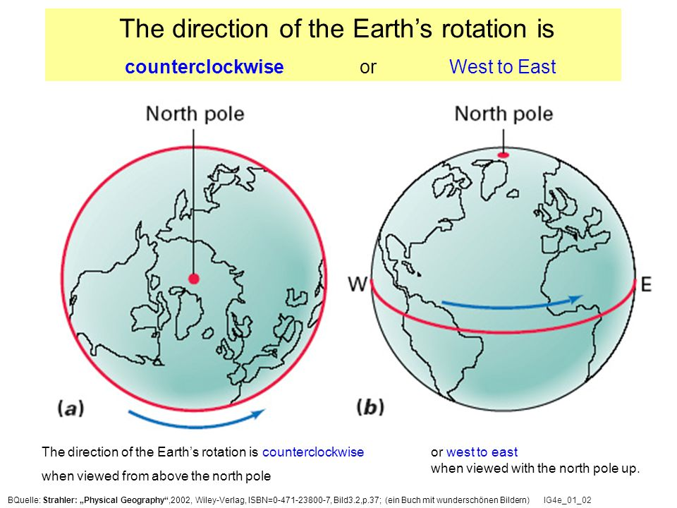 IG4e_01_02 The direction of the Earth's rotation is