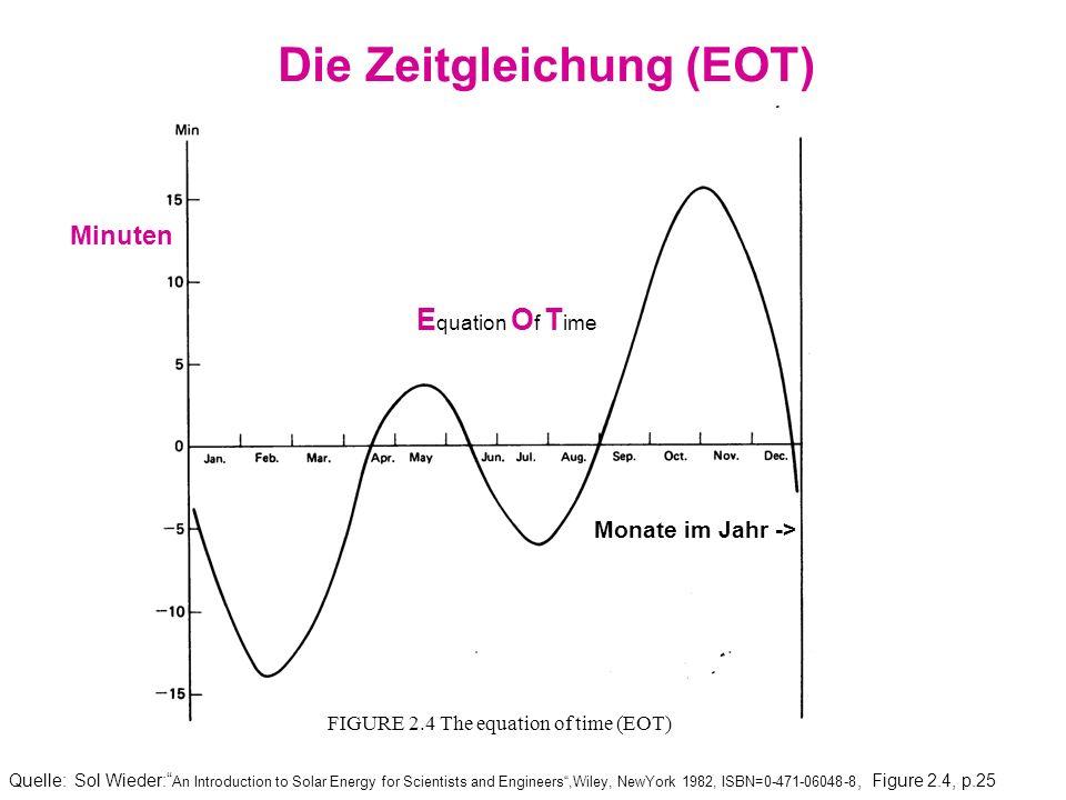 Die Zeitgleichung (EOT)