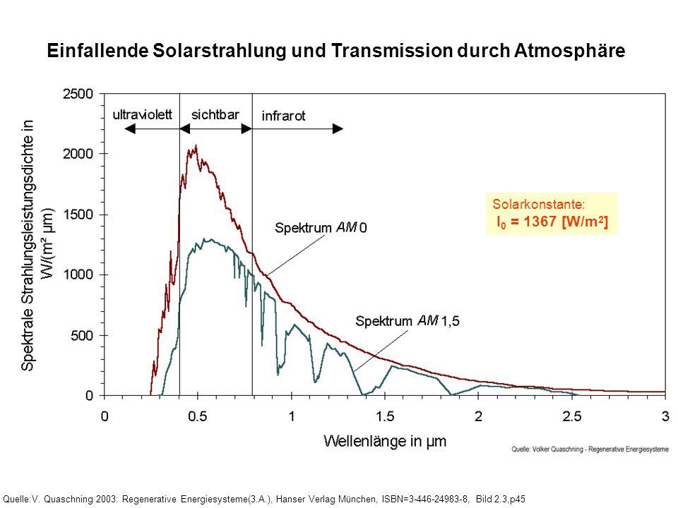 Einfallende Solarstrahlung und Transmission durch Atmosphäre