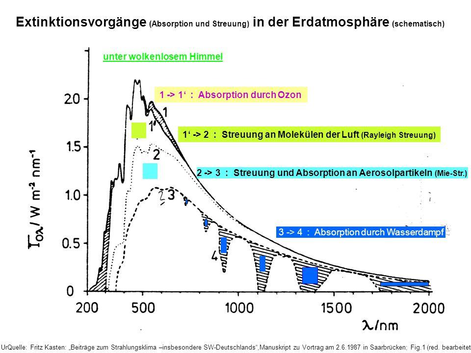 Extinktionsvorgänge (Absorption und Streuung) in der Erdatmosphäre (schematisch)