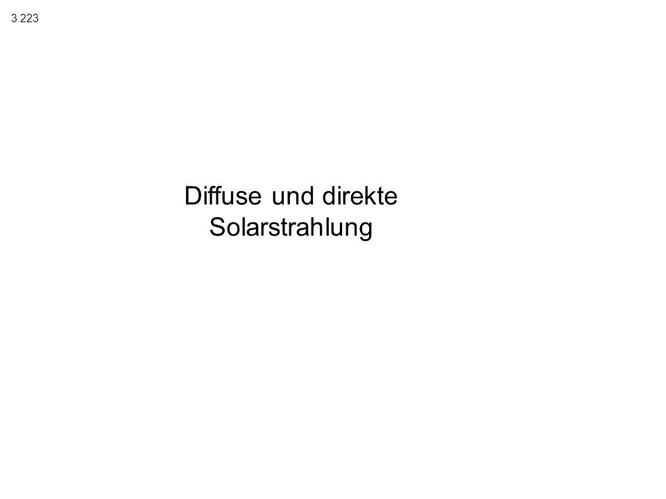 Diffuse und direkte Solarstrahlung