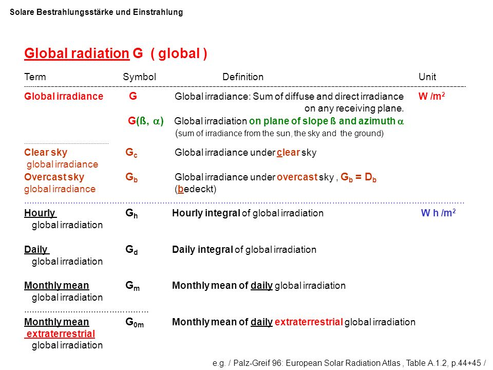 Global radiation G ( global )